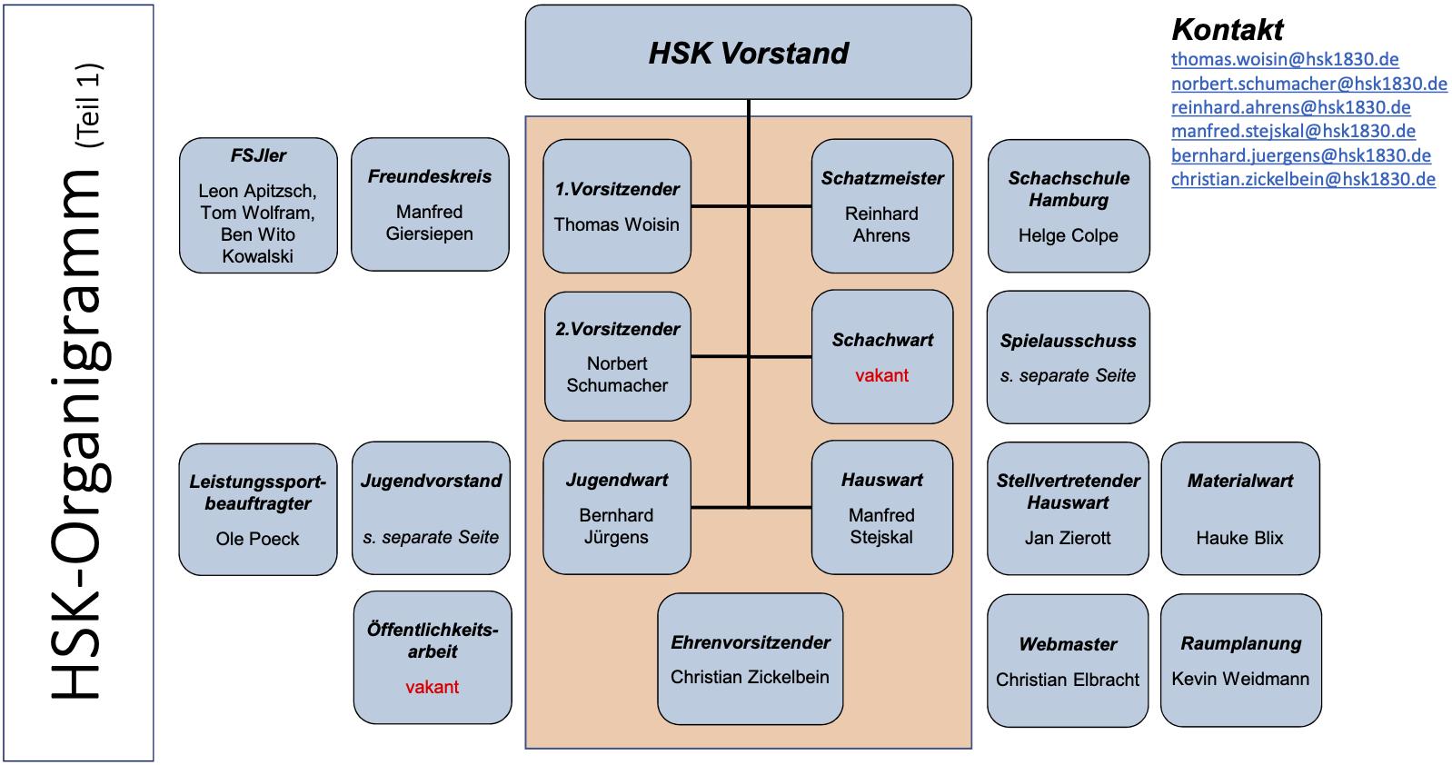 HSK Vorstand